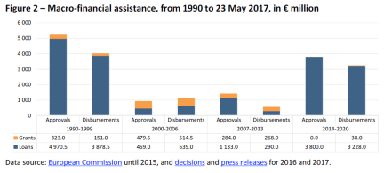 Macro-financial assistance, from 1990 to 23 May 2017, in € million