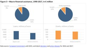 Macro-financial assistance, 1990-2017, in € million