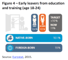 Early leavers from education and training (age 18-24)