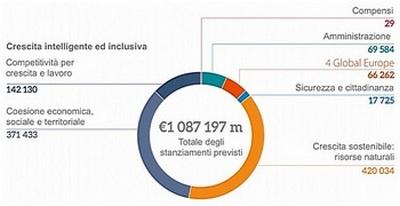 Bilanci Ue, ripartizione spese