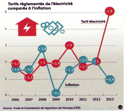 Tarif EDF