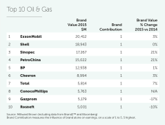 2015_OilGas Top 10