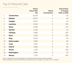 2015_Personal Care Top 15