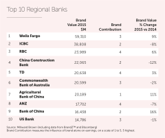 2015_Regional Banks Top 10
