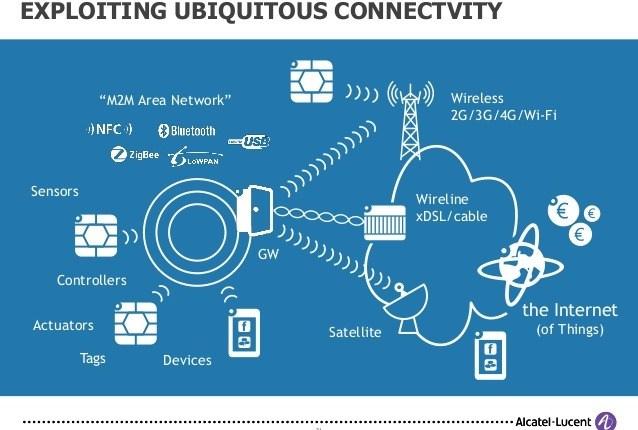 Internet of Things IoT y las tendencias de comunicación