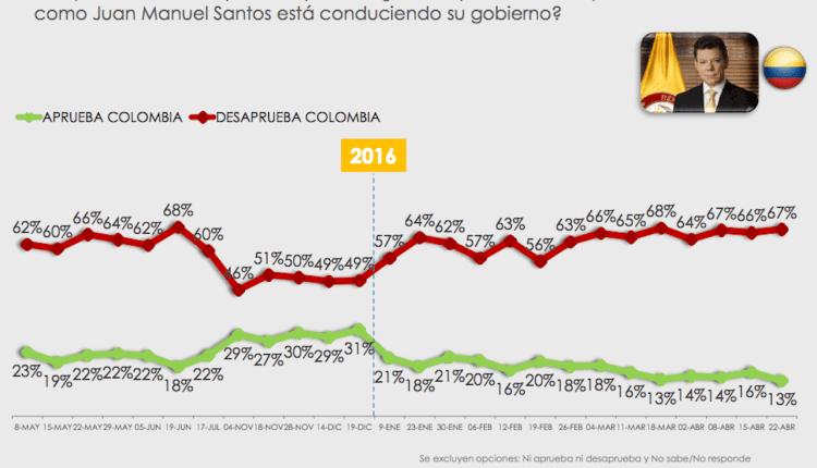 Santos vuelve a caer al 13%. Colombianos sienten que la paz está lejos
