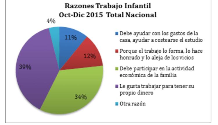 En Colombia trabajan 1.018.000 menores, el 9,1% de la tasa nacional