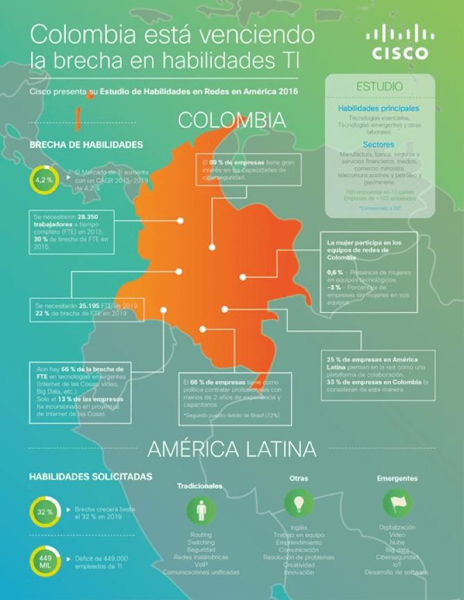 Infografia Cisco
