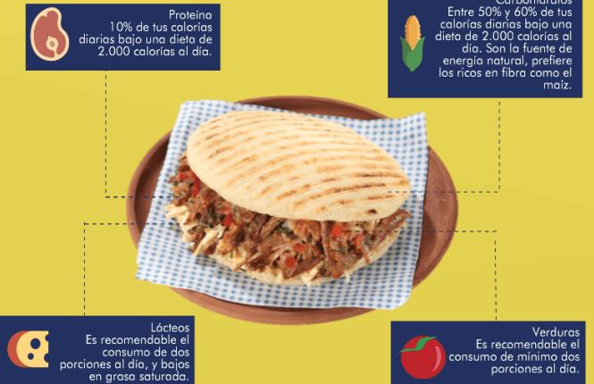 73% de los colombianos consume arepa en el desayuno