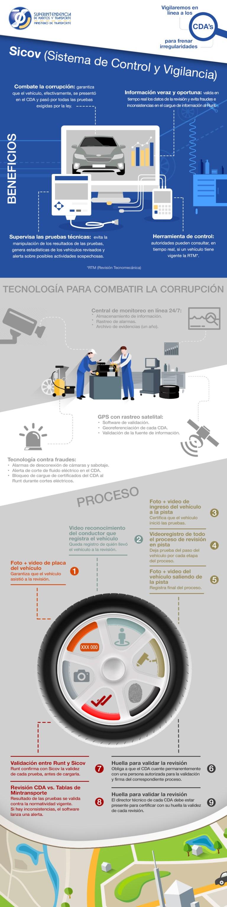 infografia_sicov-cdas