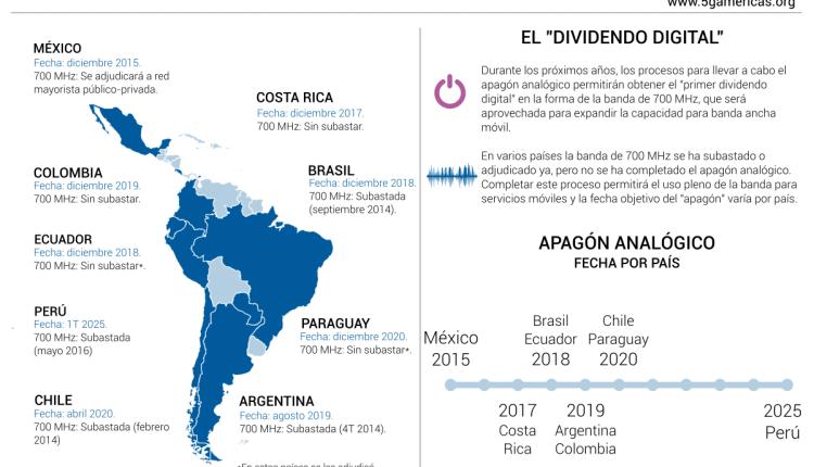 Apagón analógico en Latinoamérica beneficiará expansión de banda ancha móvil