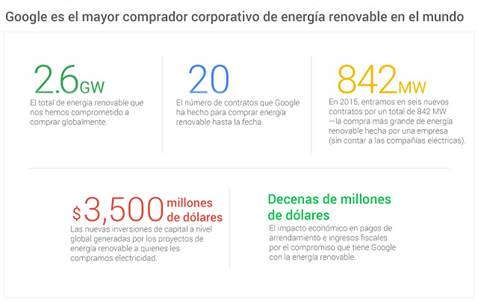 google-energia