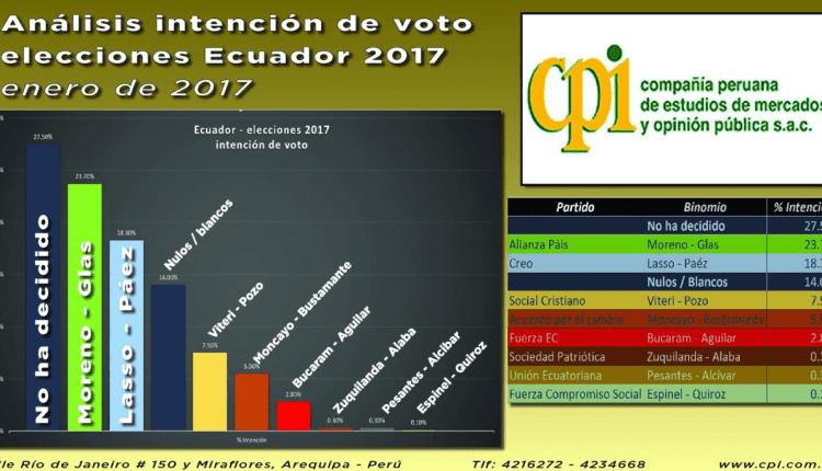 Ecuador: Lasso puede ganar en primera vuelta y derrotar al régimen correísta