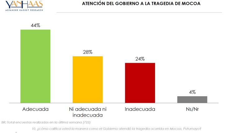Colombianos reconocen gestión de Santos ante tragedia de Mocoa