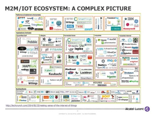 architecting-iot-by-mathew-alcatel-lucent-mimos-iot-twg-day1-10-638