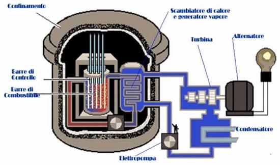 nocciolo centrale nucleare
