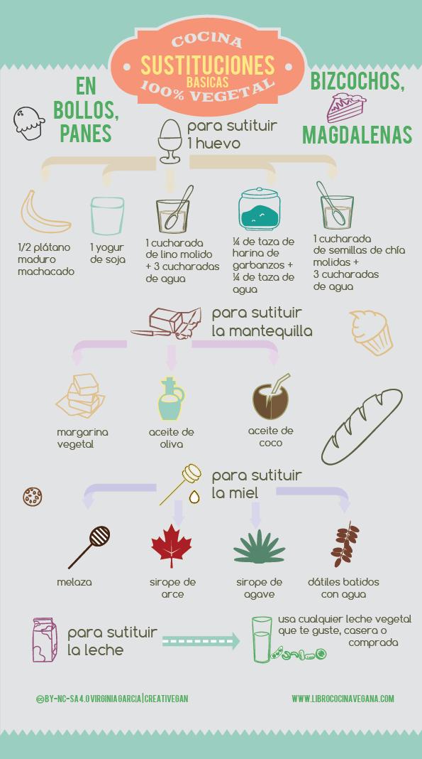 Sustituciones básicas en la repostería vegana: cómo sustituir los huevos, leche, miel y mantequilla - Libro Cocina Vegana