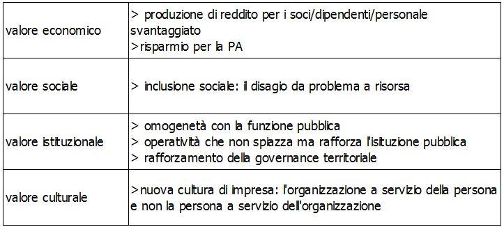 Cooperazione di inserimento lavorativo e valore aggiunto sociale (4/4)