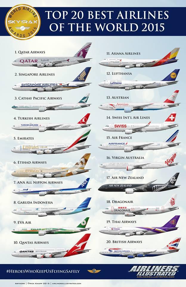 Ini Dia 20 Maskapai Terbaik Di Dunia Tahun 2015, Garuda Indonesia Masuk Kedalamnya Lho!