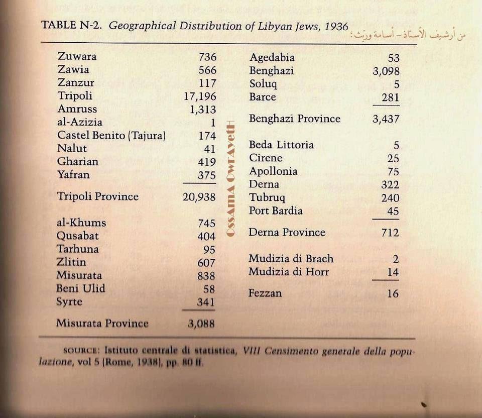 احصائية وتعداد سكان لعام 1936م