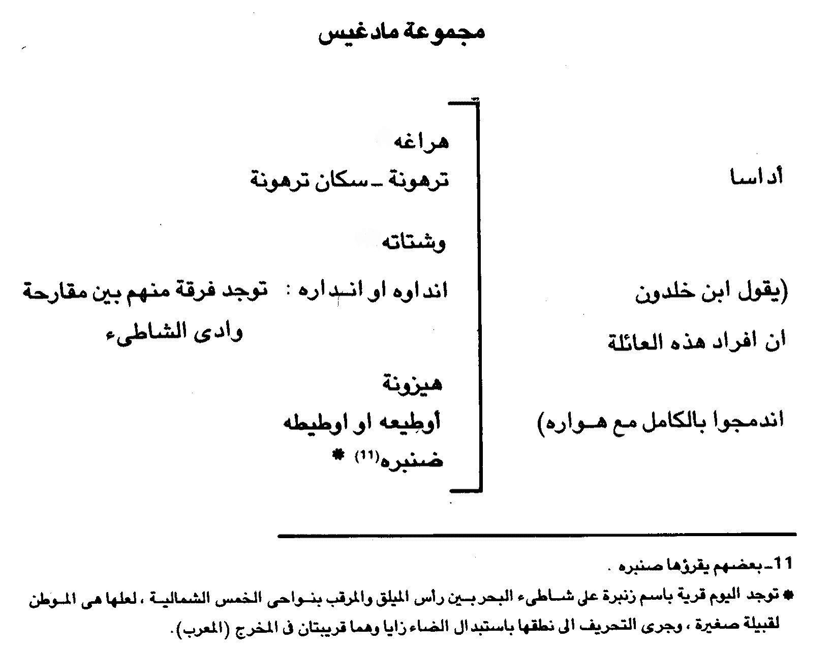 تعليق حسن الهادي بن يونس على قبيلة زنبرة في كتاب سكان طرابلس الغرب لاسماعيل كمالي الارناؤوط ص17