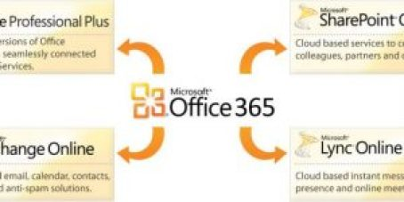 Microsoft Office 365 Free Download Full Version With