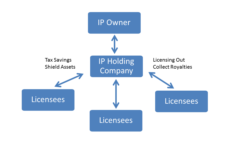 3 Big Benefits of Using an IP Holding Company