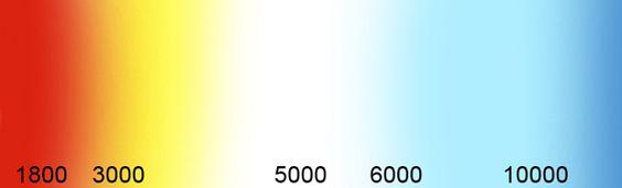 Farbtemperatur Skala
