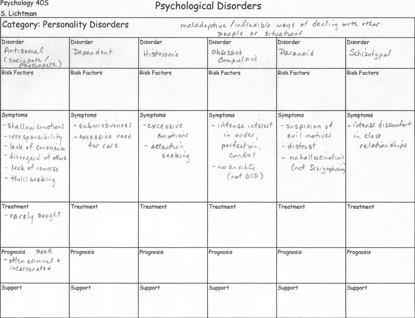 Psych Disorders Matching Worksheet