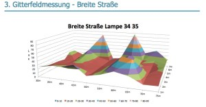 Gitterfeldmessung der Beleuchtungsstärke in Wernigerode
