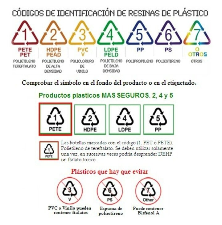códigos de identificación de resinas y plásticos