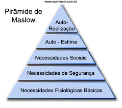 Motivação: Maslow e Herzberg