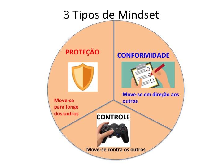 TIPOS DE MINDSET REATIVOS