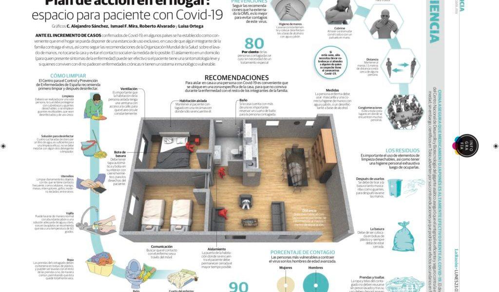 Plan de acción en el hogar: espacio para paciente con Covid-19