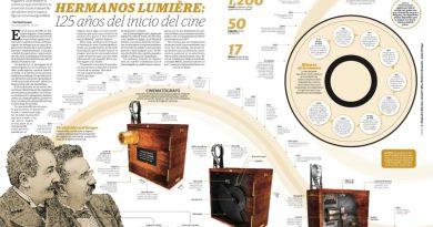 125 años del invento de los Lumière que dio origen al cine
