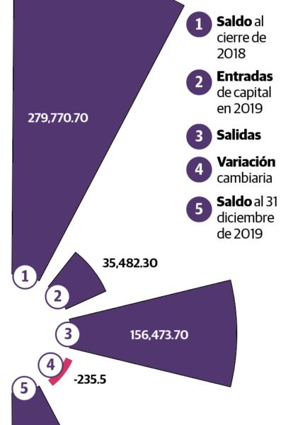 """Ven finanzas públicas en """"callejón sin salida"""""""