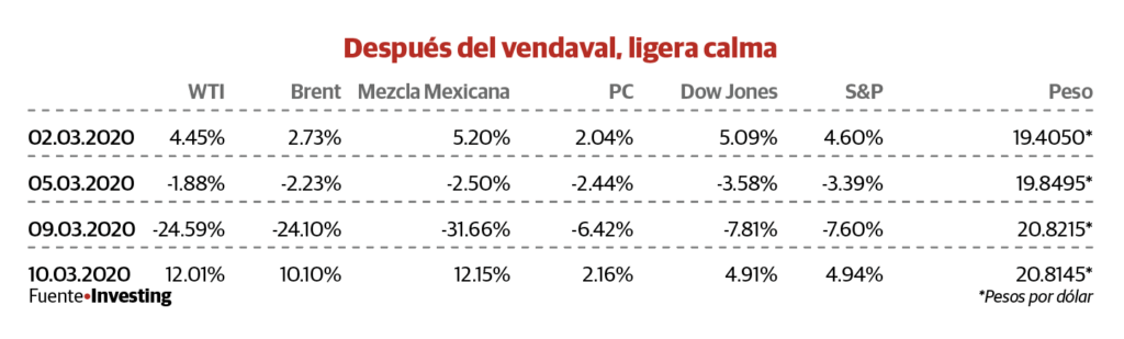 Advierte Herrera: economía está blindada