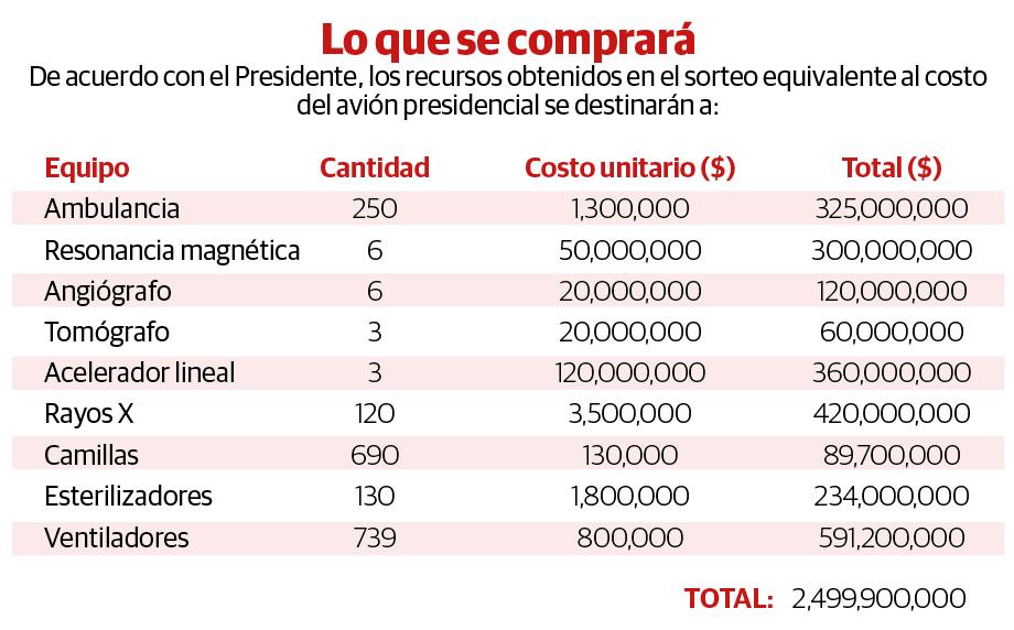 Requiere Salud 4 rifas de aviones por déficit
