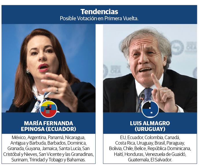 Elecciones en la OEA marcan otra lucha ideológica