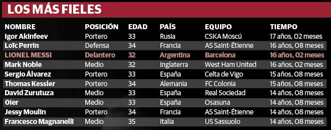 Lionel Messi, tercer futbolista con más años en un solo equipo