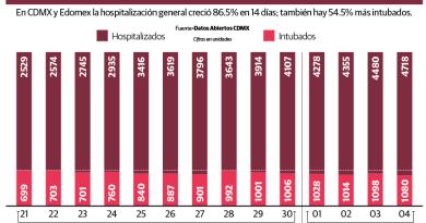 Rumbo a pico de contagios, ZMVM con 5,789 hospitalizados