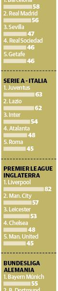 Futbol europeo inicia el camino para poder reanudar sus torneos