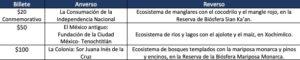 Billete de $50 con imagen del ajolote, listo para 2022: Banxico