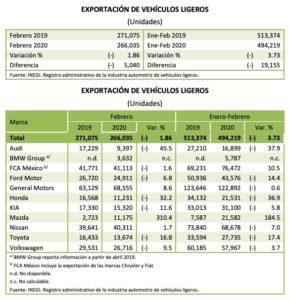 Cae 1,86% exportación de autos ligeros en febrero