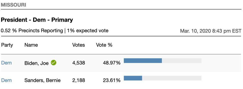 Segundo Supermartes: Biden gana Missouri y Mississippi