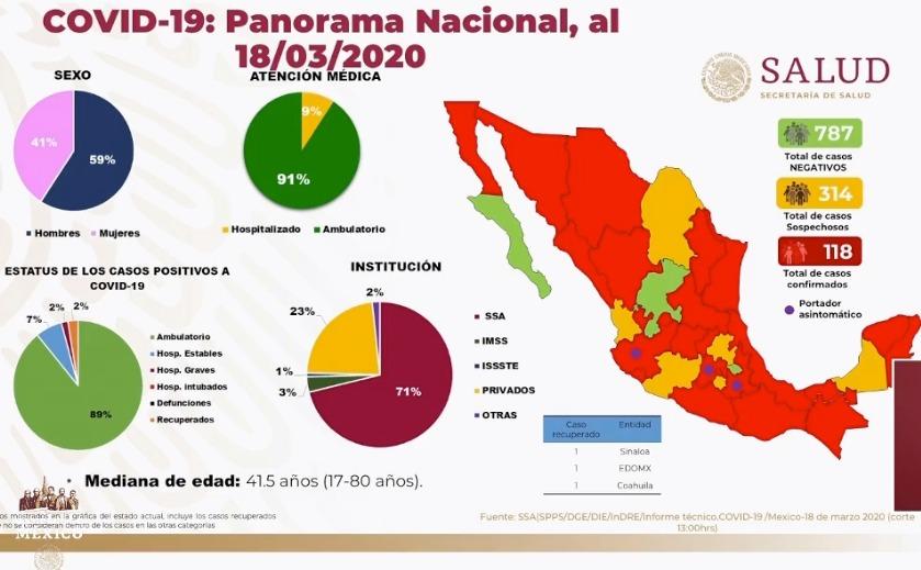 Sube a 118 cifra de casos confimados de Covid-19 en México