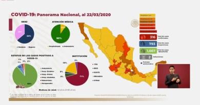 Suma México 65 nuevos casos de COVID-19; van 316 en el país