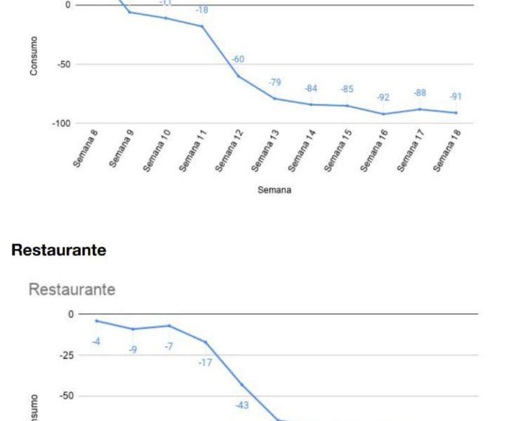 Consumo en restaurantes se desploma 74% por COVID-19