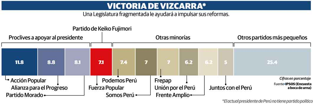 Peruanos dan golpe al fujimorismo en urnas