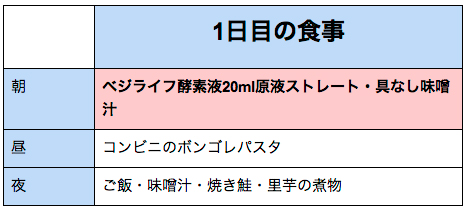 【酵素ドリンクダイエット】ベジライフで朝食置き換え3日間週末トライ!